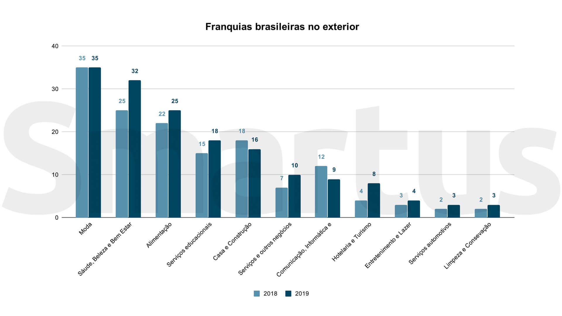 Gráfico mostra atuação das franquias brasileiras no exterior