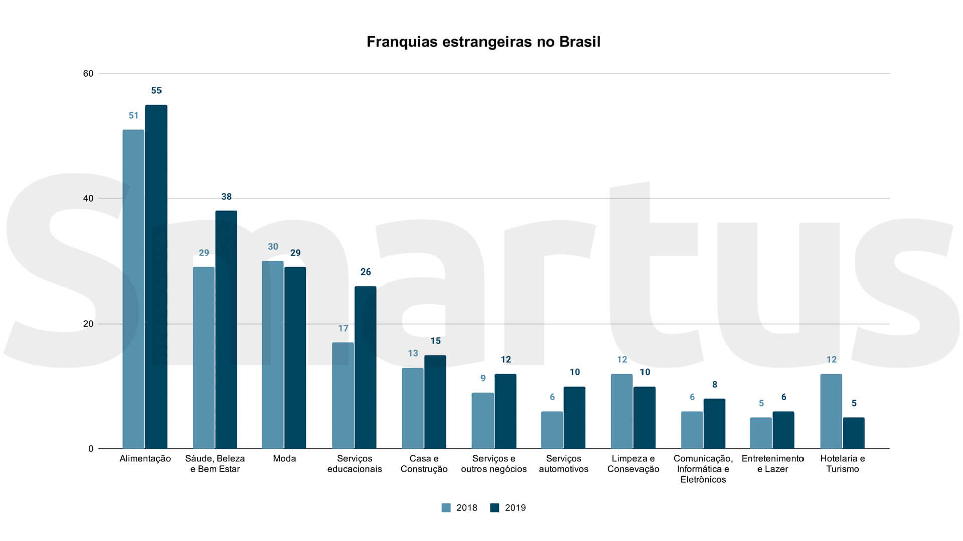 Gráfico mostra atuação de franquias estrangeiras no Brasil