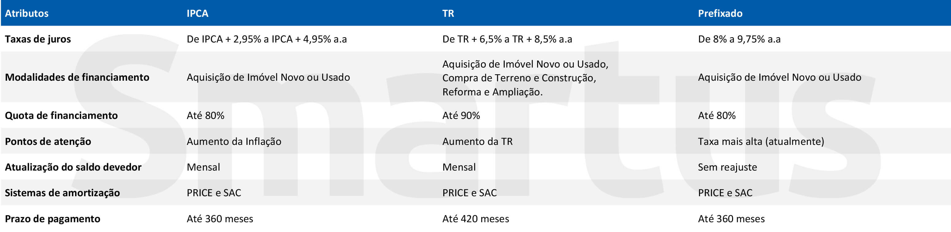 Tabela comparada créditos imobiliários oferecidos pela Caixa